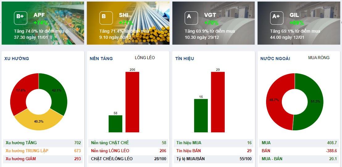 Finbox khuyến nghị cổ phiếu tự động
