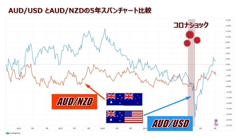 AUD/USDとAUD/NZDのチャート比較