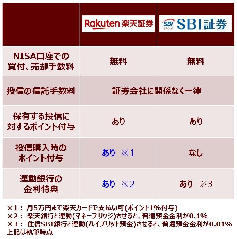 NISA向けは楽天証券とSBI証券、どっち?