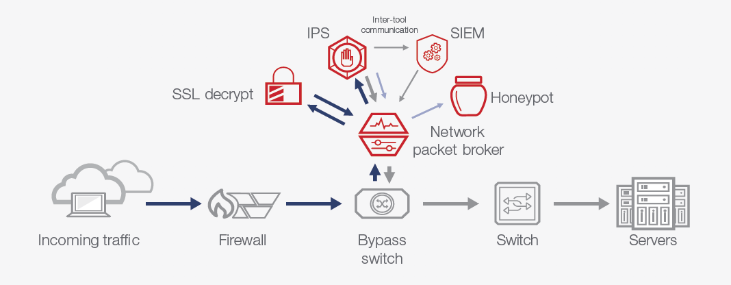 Protect Your Network with an NPB and a Honeypot