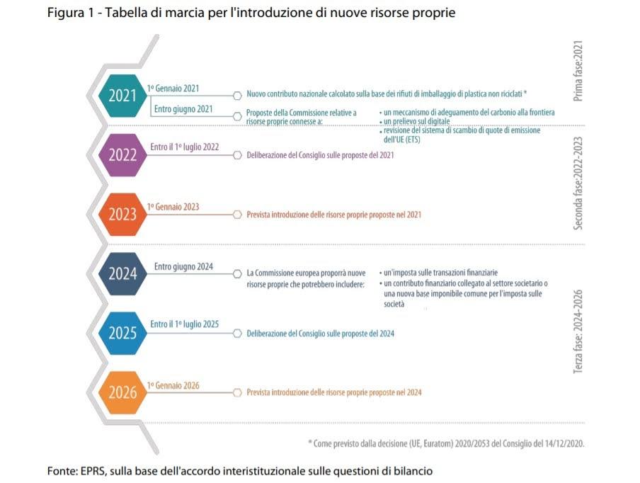 Tabella di marcia risorse proprie - Credit: Parlamento europeo