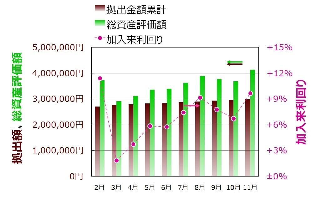 ココ夫の企業型確定拠出年金2020年推移グラフ