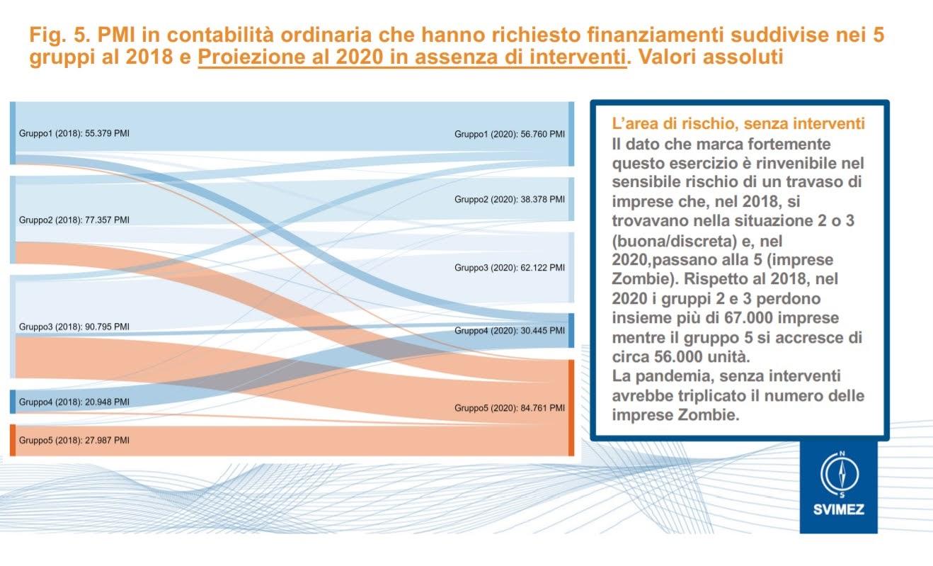 Credit: Presentazione Luca Bianchi - Svimez