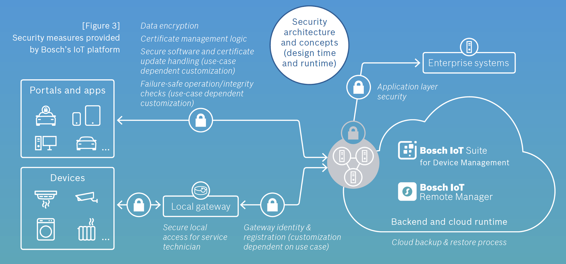Security measures provided by Bosch's IoT platform
