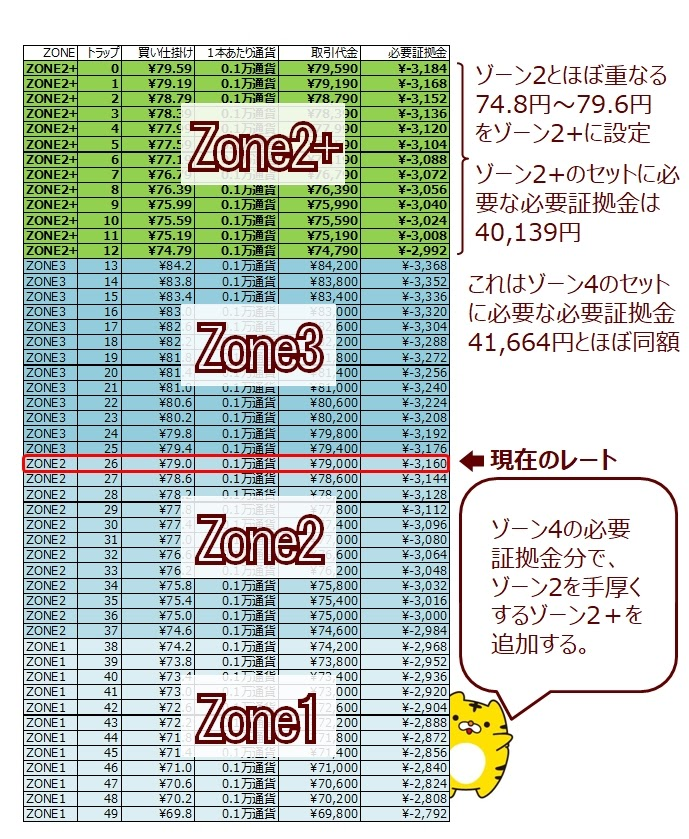 ココのCAD/JPYトラリピのゾーン4をゾーン2+に割り当てた場合(ゾーンスワップの説明)
