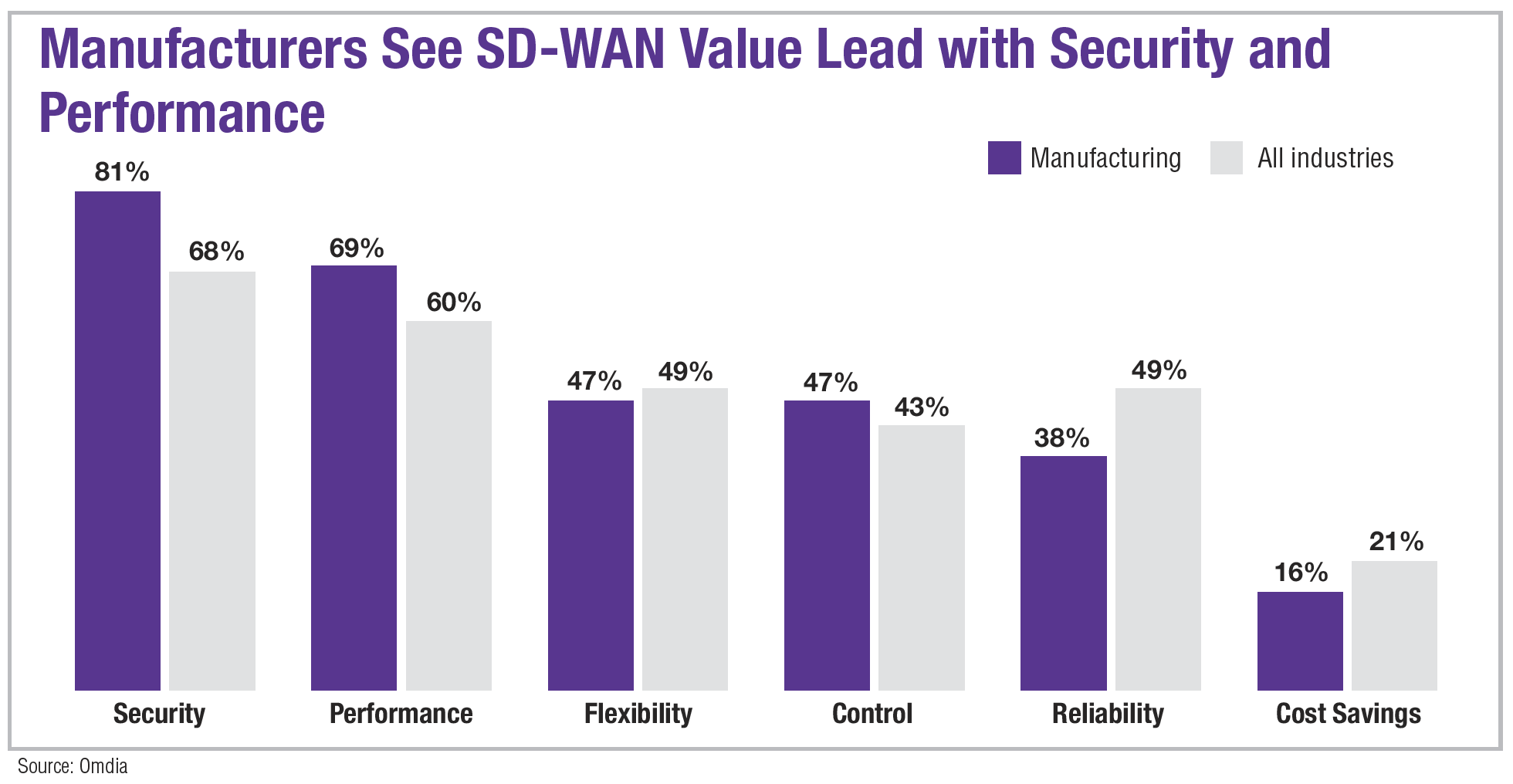 Manufacturers See SD-WAN Value Lead with Security and Performance
