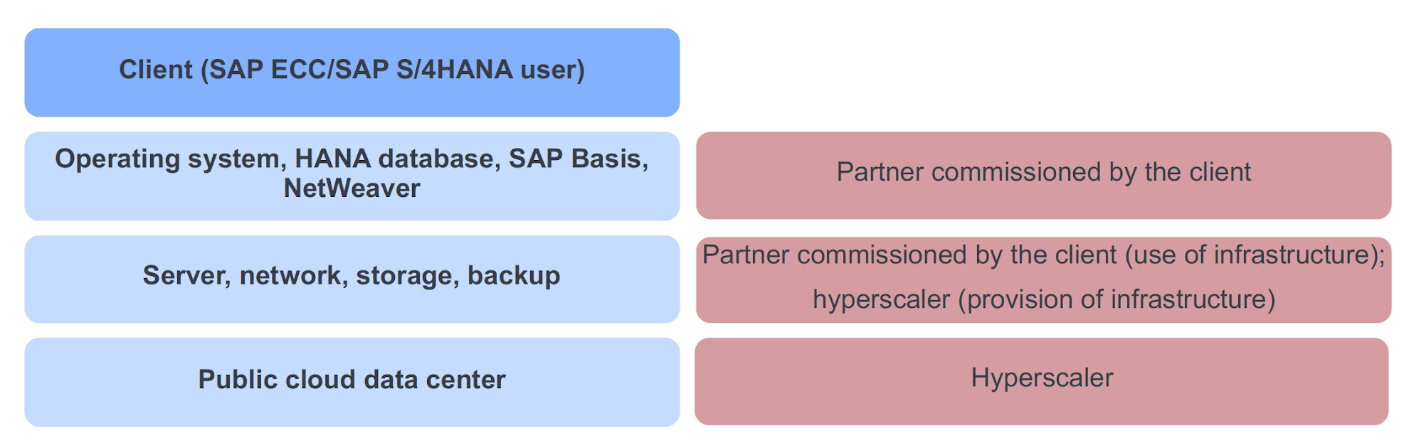Public cloud-based SAP hosting: Levels and responsibility structure