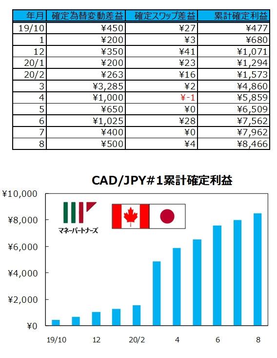 ココの連続予約注文CAD/JPY#1の実績表とグラフ