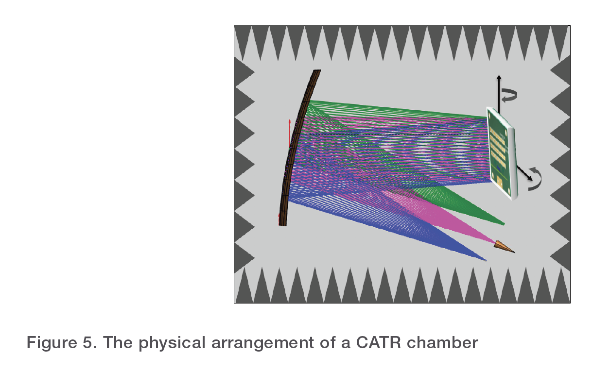 Figure 5. The physical arrangement of a CATR chamber