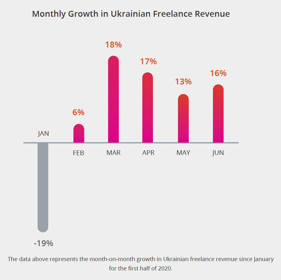 Monthly Growth in Ukrainian Freelance Revenue. The data above represents the month-on-month growth in Ukrainian freelance revenue since January for the first half of 2020.