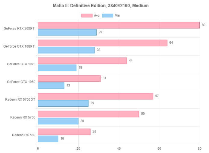Mafia II: Definitive Edition resolution test 5