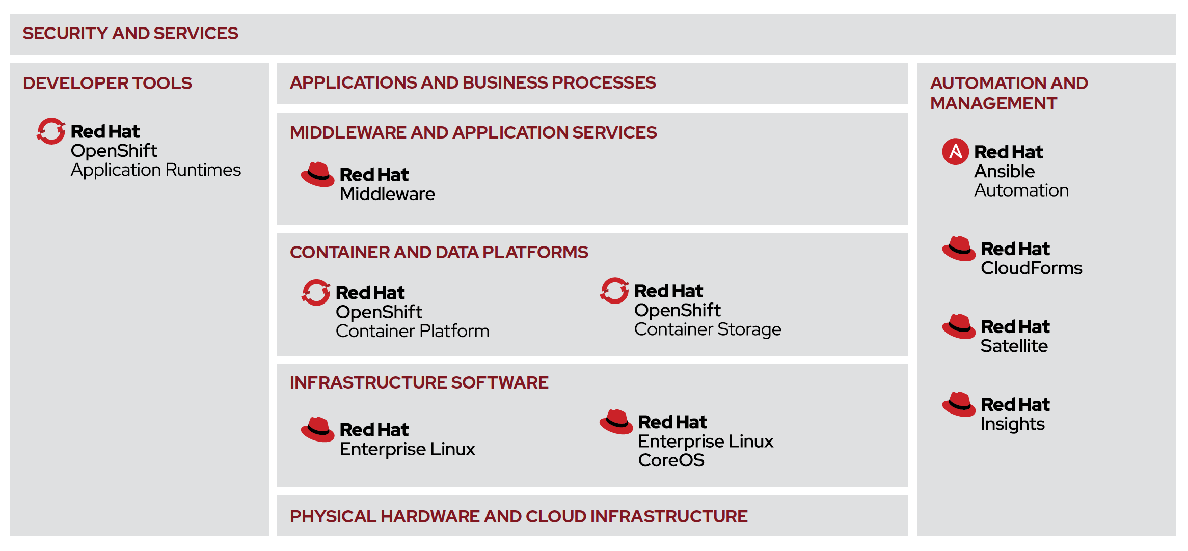 Figure 1. Red Hat's containerized hybrid cloud foundation