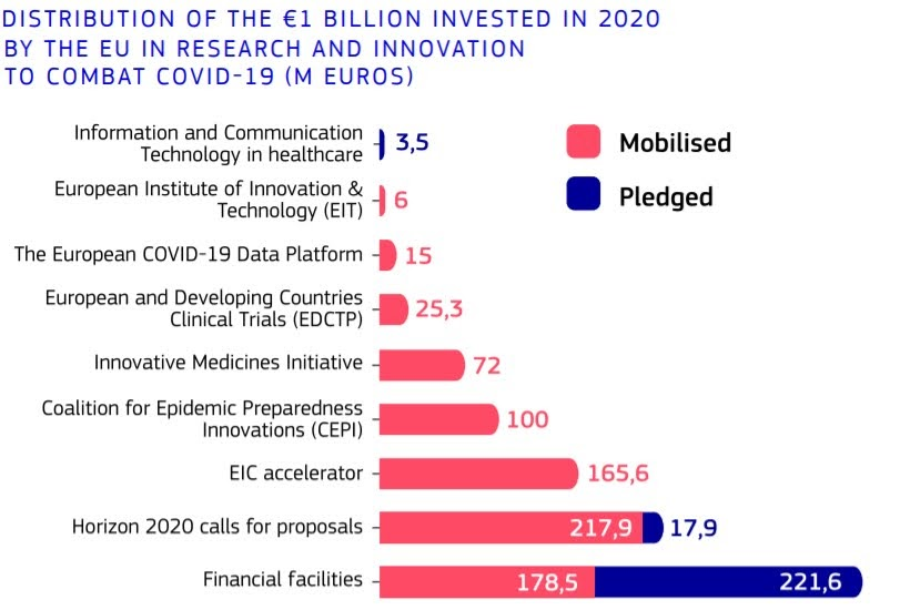 """""""EU research and innovation in action against the coronavirus: funding, results and impact"""" ©European Union, 2021"""