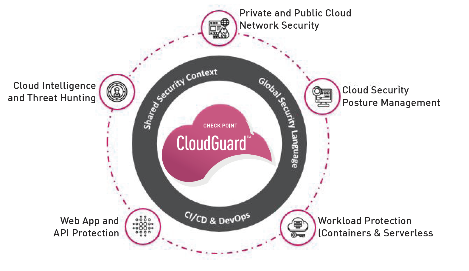 Unified Multi Cloud Security