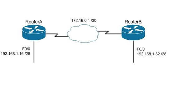Which of the following routing protocols could NOT be used with this design?