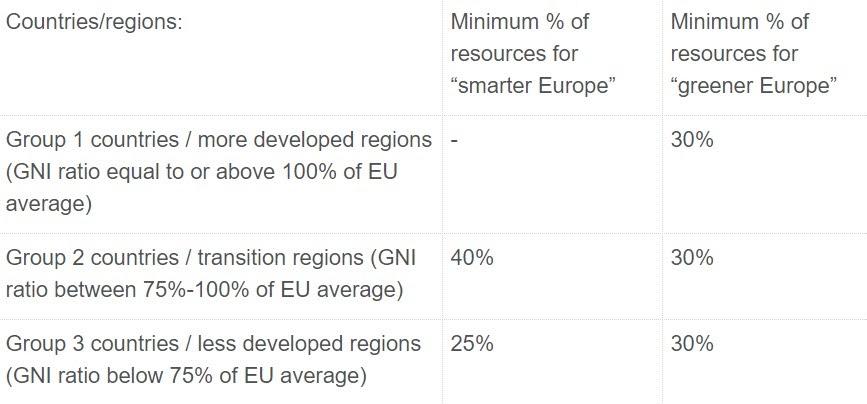 FESR - Credit: European Parliament 2020
