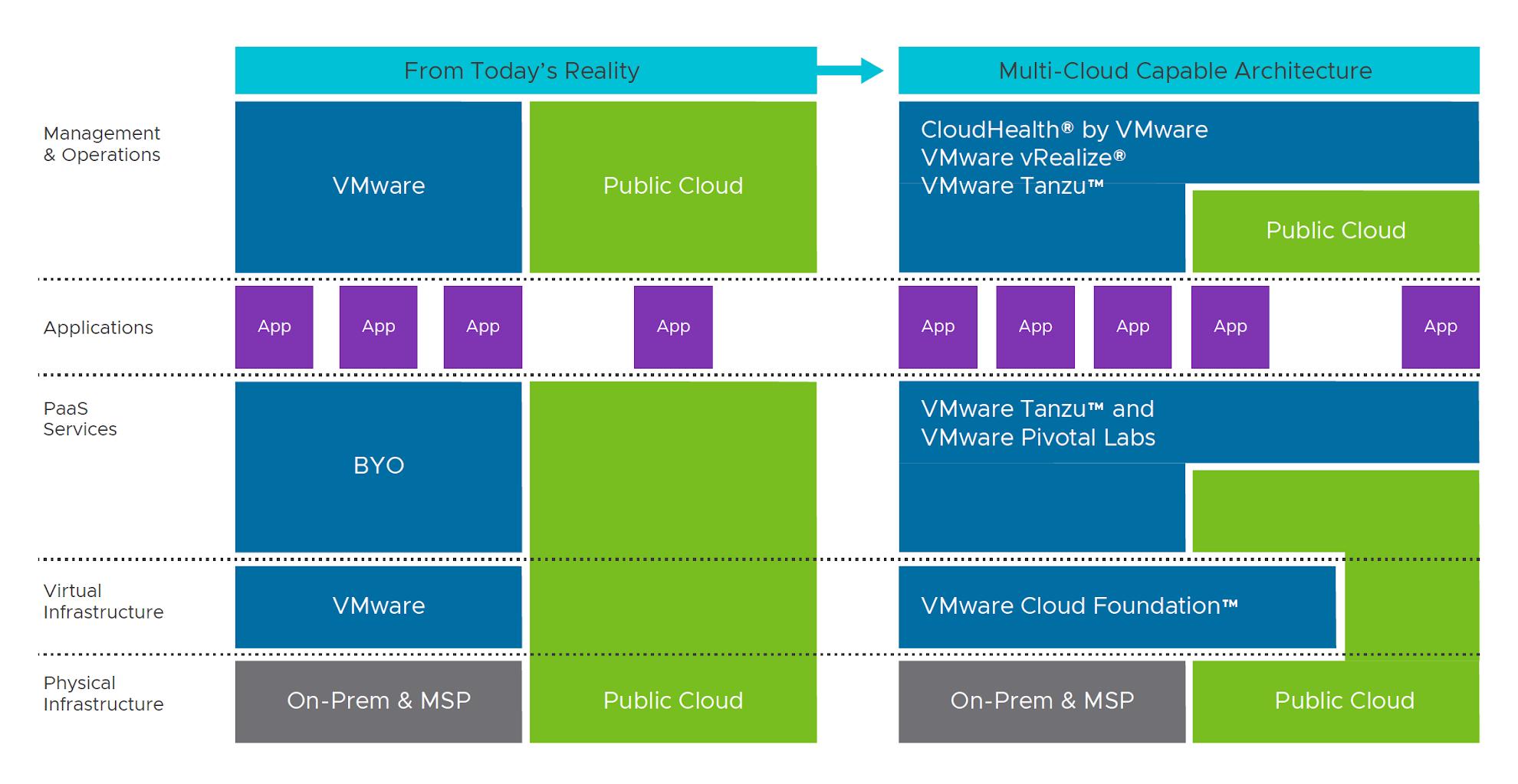 VMware's unique architecture for multi-cloud use
