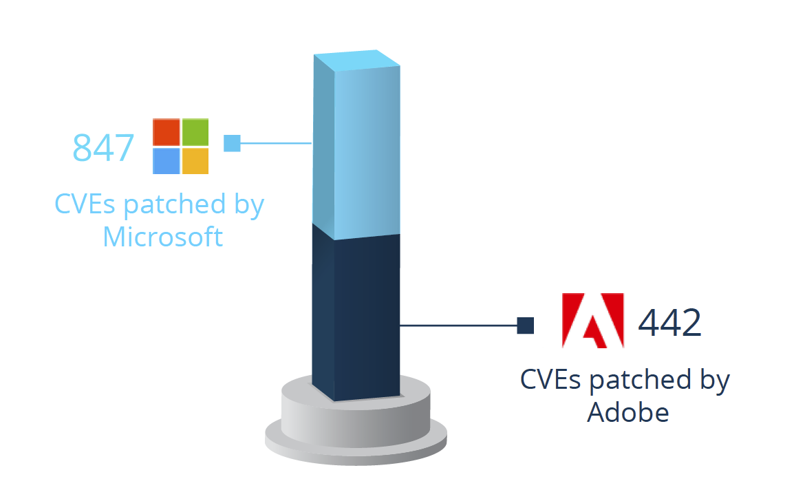 Adobe patched 442 CVEs that's more than half of all the Microsoft CVEs combined.