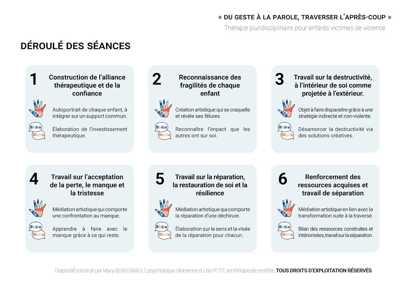 Déroulé des séances du dispositif Du geste à la parole, traverser l'après-coup créé par Mary Boisgibault et Léa Petit, mis à disposition et pris ne charge par l'association Parole d'enfant- Redéploiement du pôle thérapies depuis Mai 2020