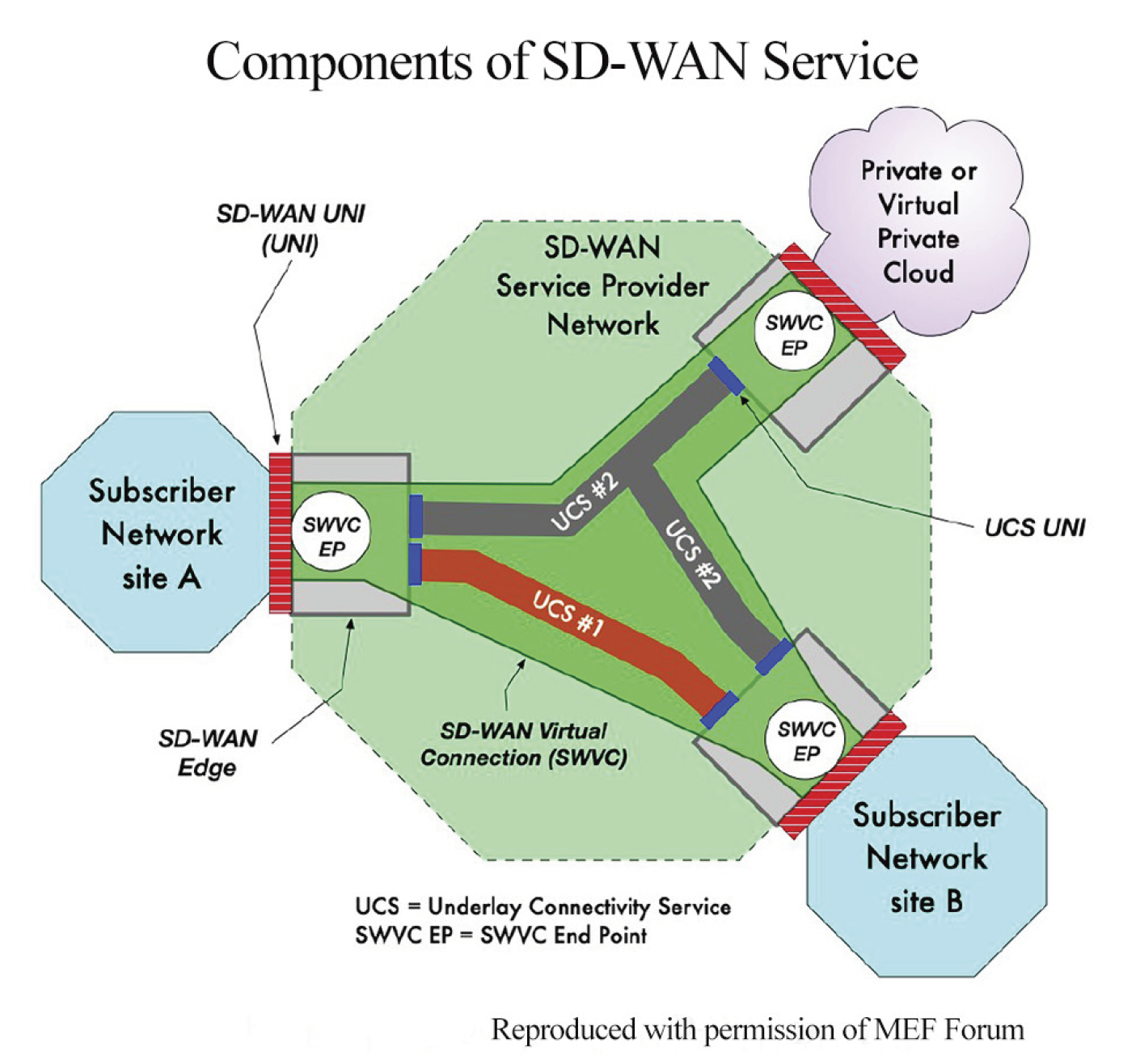 Components of SD-WAN Service