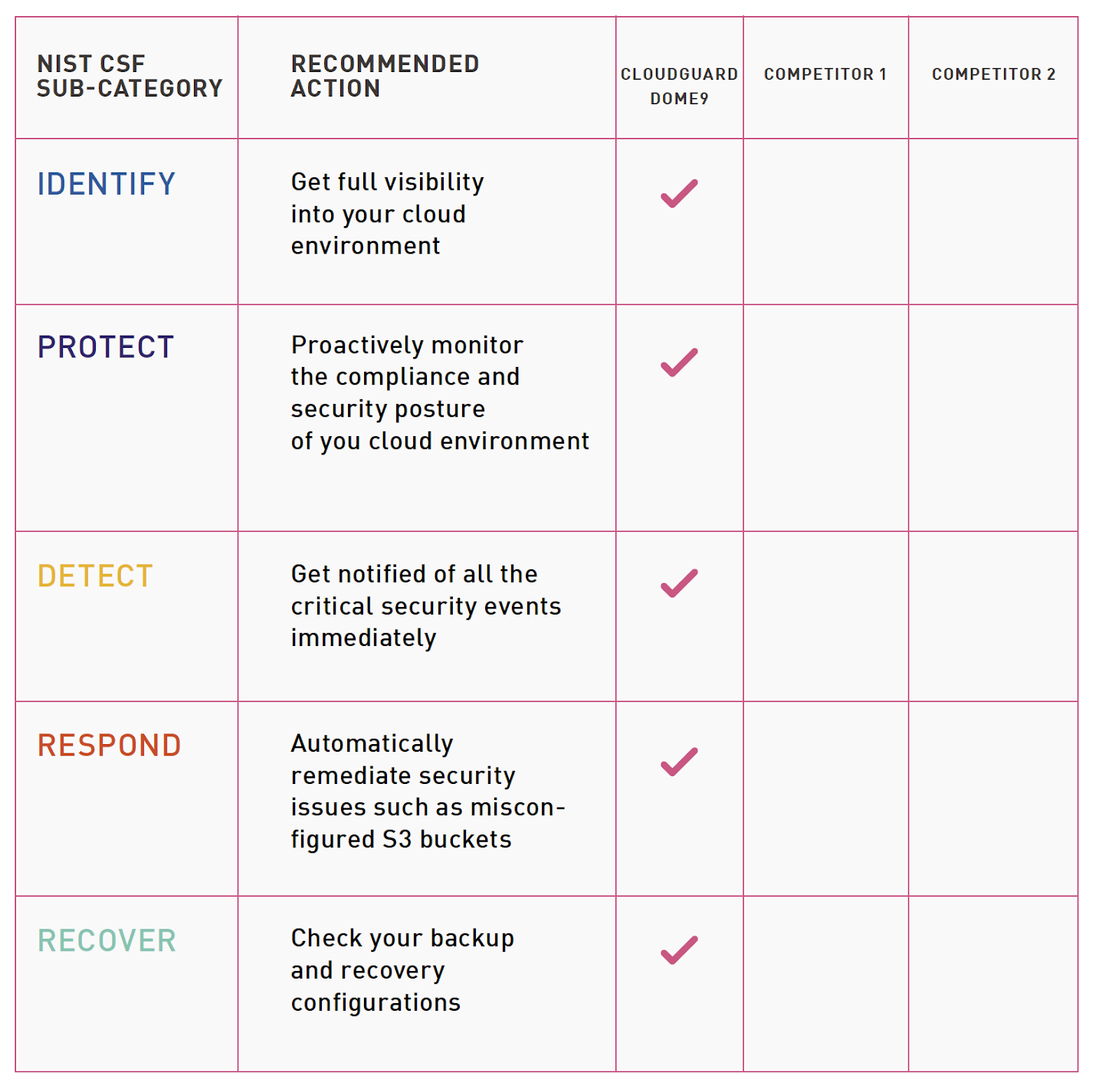 Compliance solution selection checklist