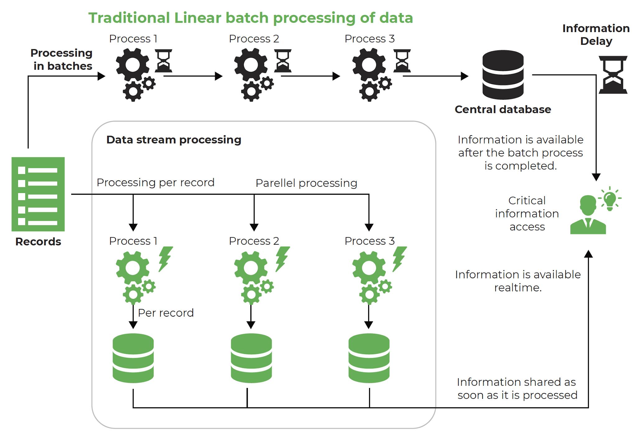 Data Stream Processing Technology