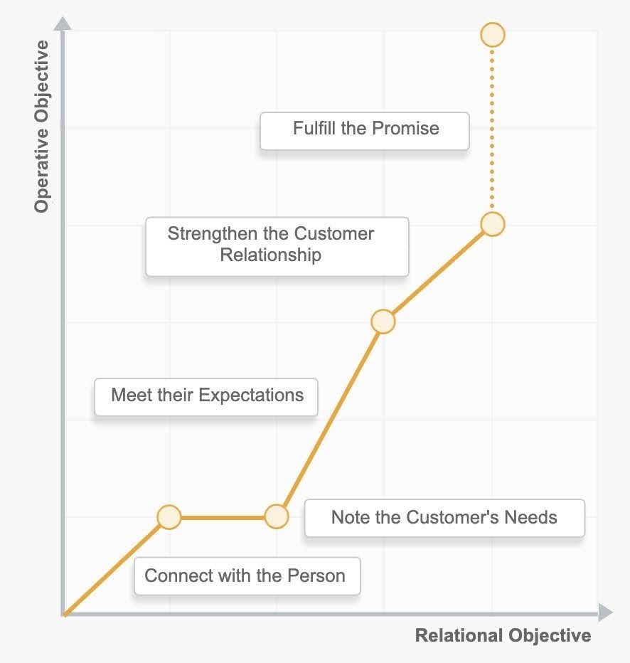 Steps to follow in order to satisfy both expectations of the customer