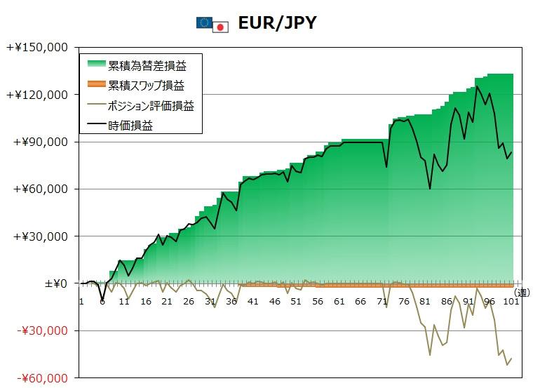 ココのトラリピ12月度EUR/JPYグラフ