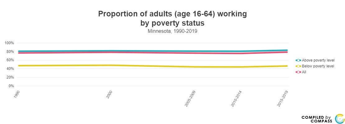 <a href = 'https://www.mncompass.org/chart/k174/proportion-adults-working#1-11324-g' target='_blank' >% of working adults by poverty</a>