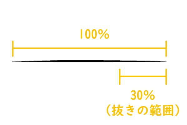 クリスタ:入り抜き設定(パーセント指定)