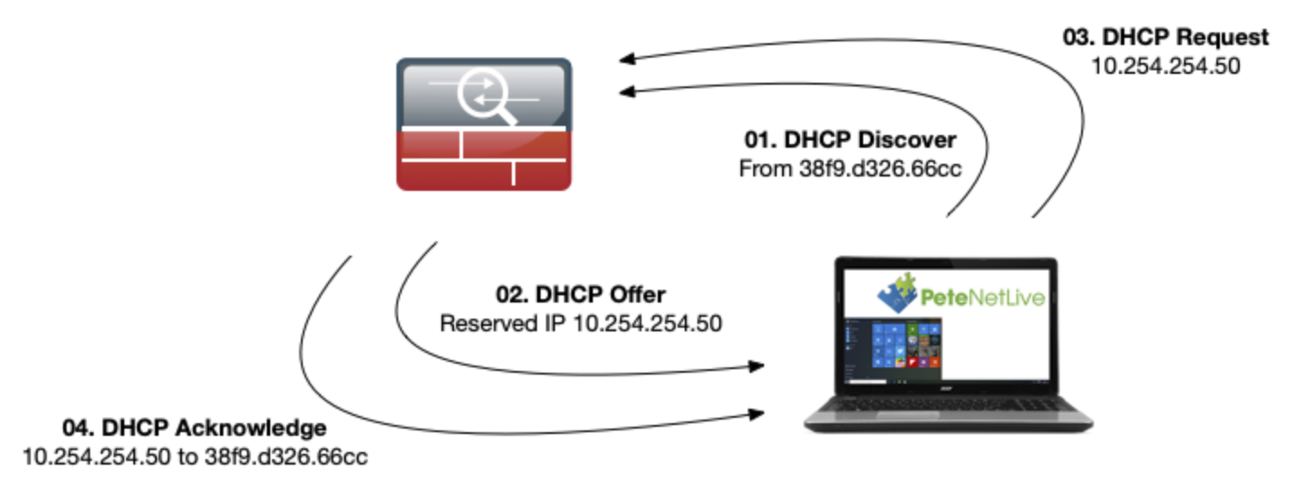 Solved: How do I allocate Cisco ASA DHCP Reservation?