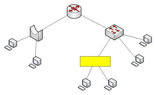 Assume that all ports on Layer 2 devices are in the same Virtual LAN (VLAN).