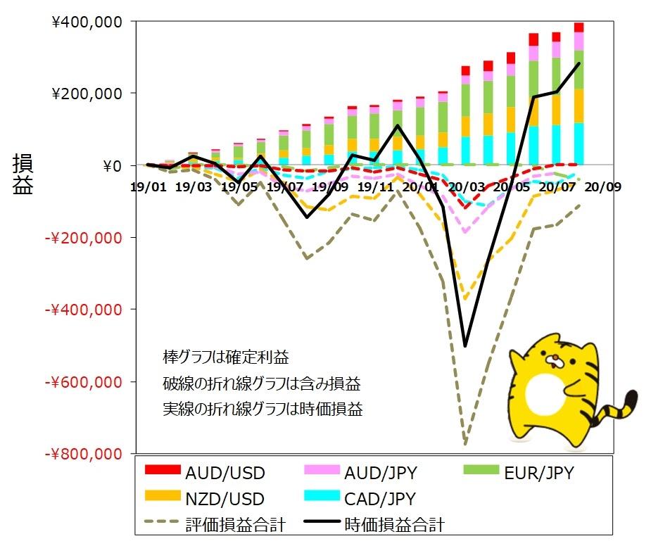 ココのトラリピ各通貨ペア8月度月間推移グラフ