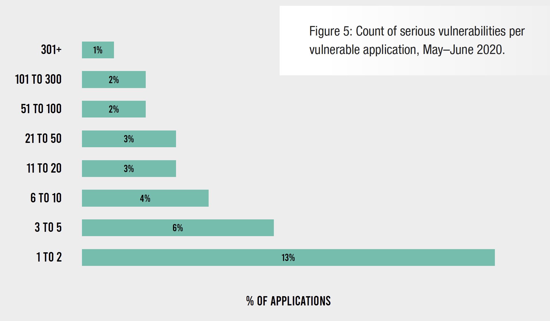 Figure 5: Count of serious vulnerabilities per vulnerable application, May–June 2020.