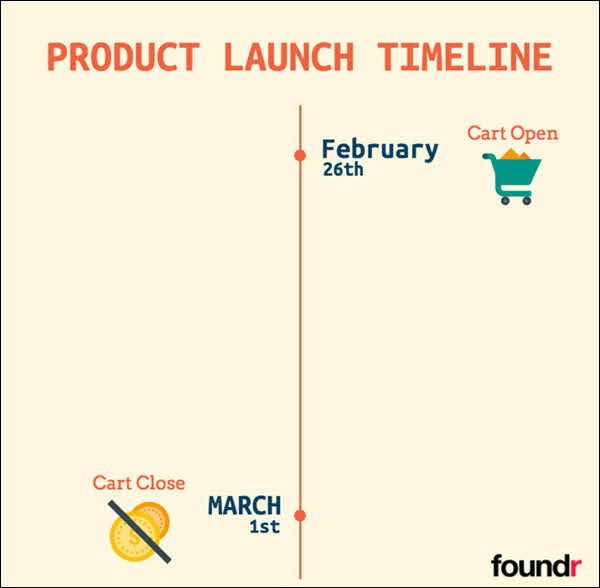 Start off with key dates, like in this example from foundr, where they started with the cart open and close dates.