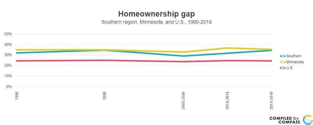 <a href = 'https://www.mncompass.org/chart/k189/homeownership-gap#5-5172-g' target='_blank' >Homeownership Gap </a>