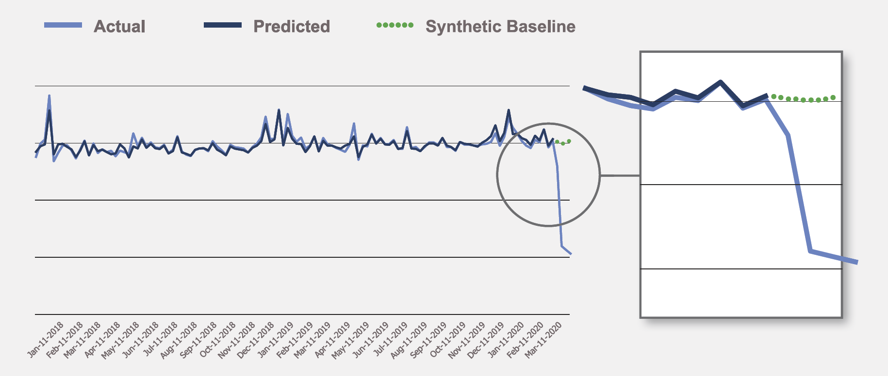 Expectation of sales in the absence of COVID-19 (green dotted line) vs. actual (light blue line).