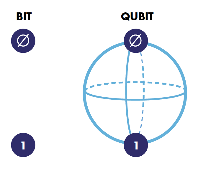 Qubits can store more information than bits, and therefore their computational power is exponentially greater.