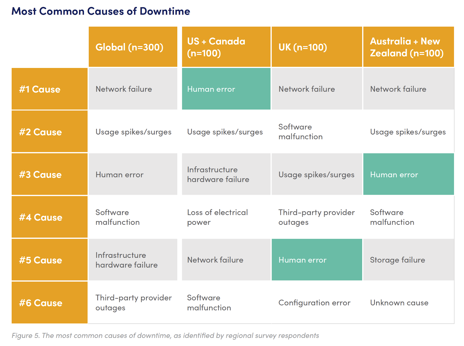 Figure 5. The most common causes of downtime, as identified by regional survey respondents