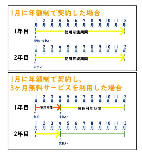 クリスタ:月額利用プラン(年額制)