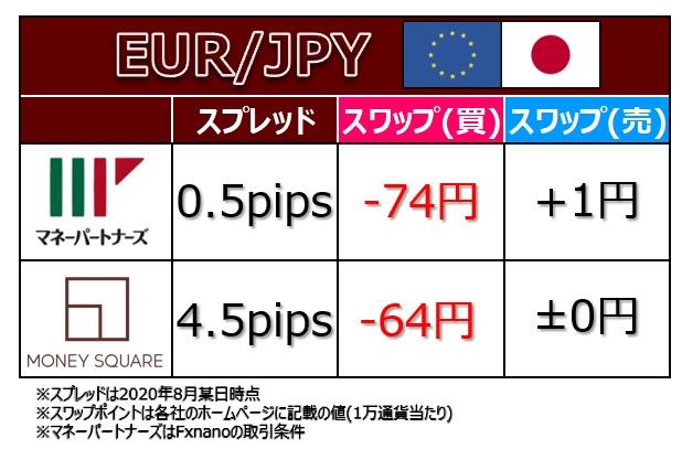 EURJPY のコスト、マネーパートナーズとマネースクエアの比較表