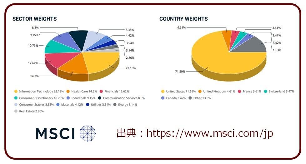 MSCI-KOKUSAIの組入先構成202007