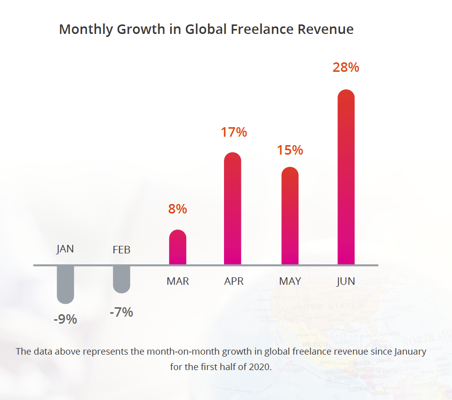 Monthly Growth in Global Freelance Revenue. The data above represents the month-on-month growth in global freelance revenue since January for the first half of 2020.
