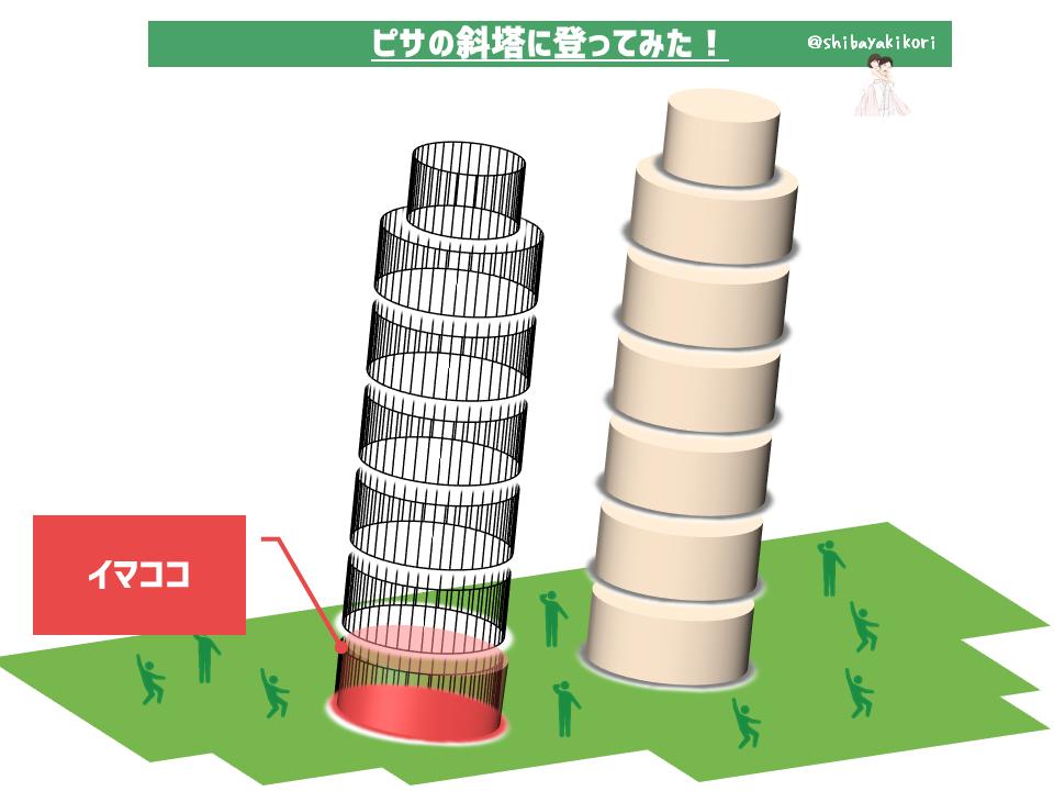 ピサの斜塔図01