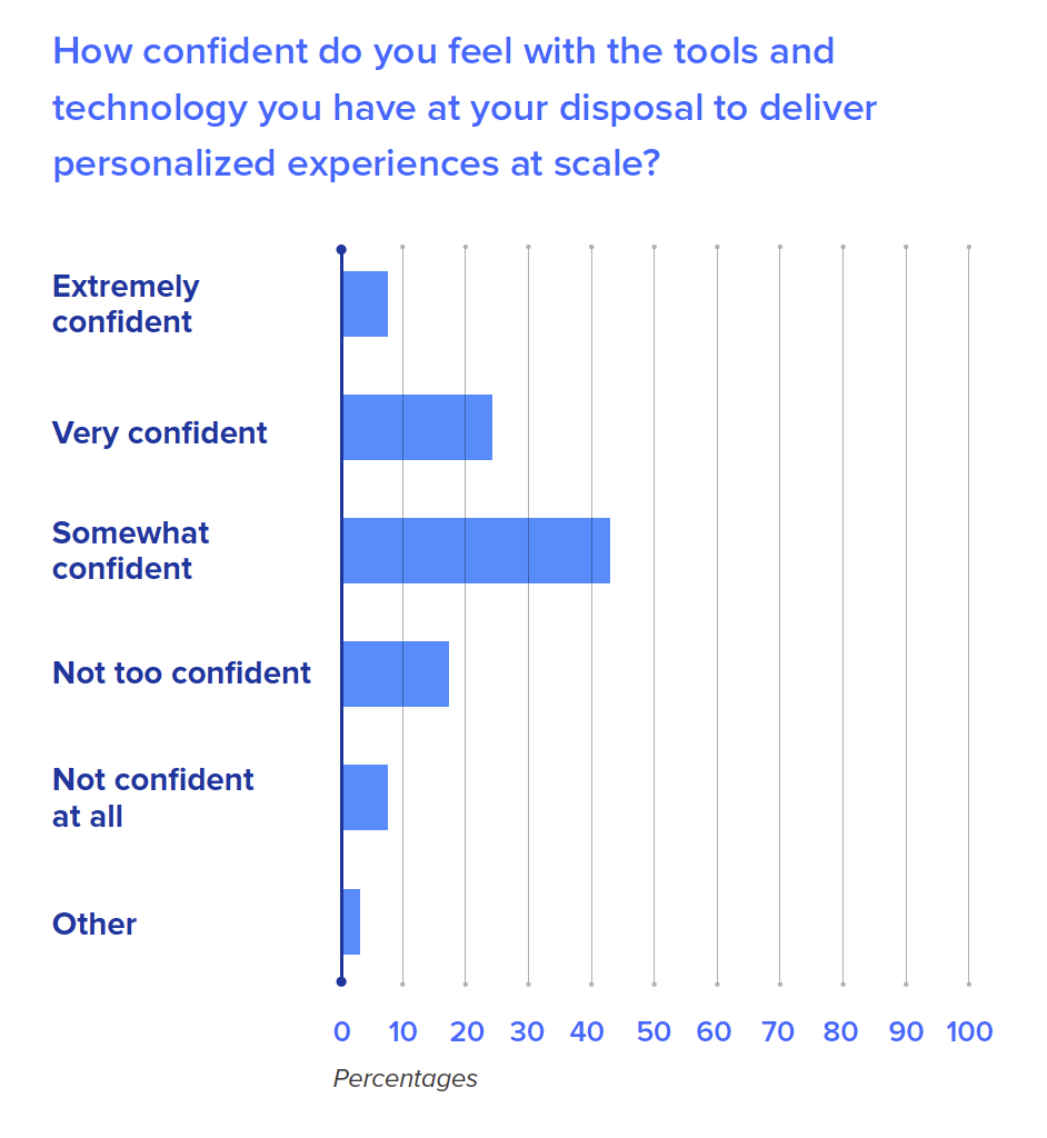 How confident do you feel with the tools and technology you have at your disposal to deliver personalized experiences at scale?