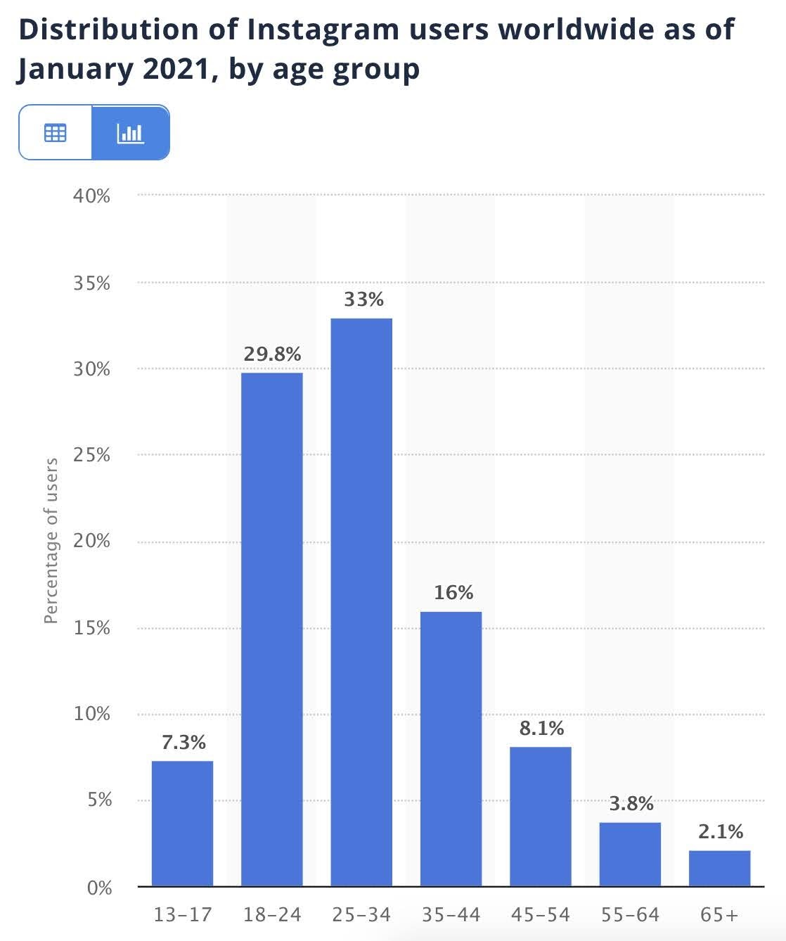 Distribution of Instagram users worldwide as of Jan 2021, by age group.
