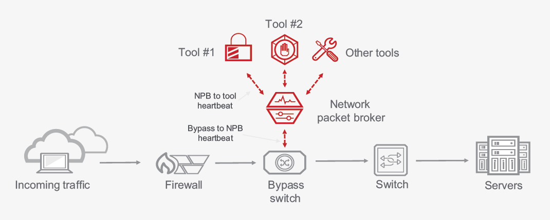 Self-Healing Inline Security Architectures Maximize Network Availability
