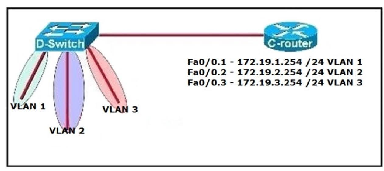 The hosts in the VLANs have been configured with the appropriate default gateway. What is true about this configuration?