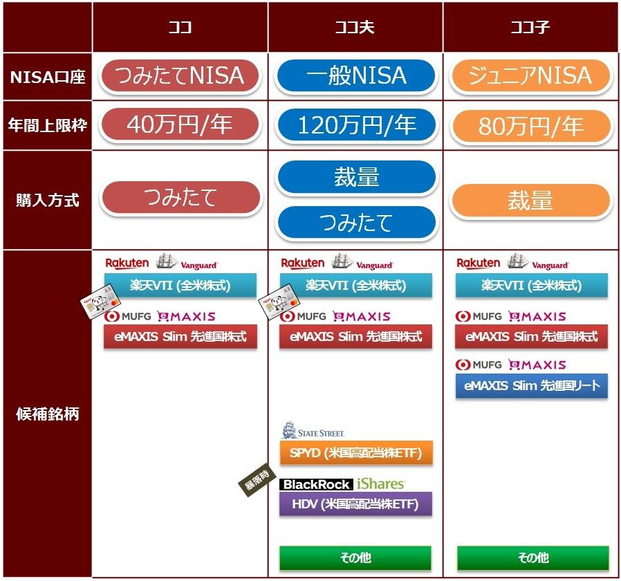 ココのNISA戦略2021版まとめ表