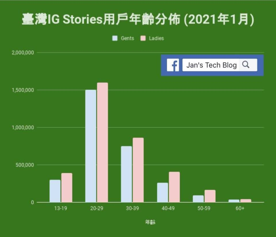 Instagram Stories臺灣用戶的年齡分佈 (2021年1月)